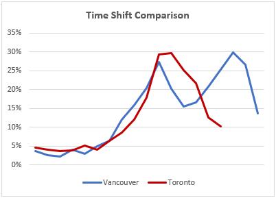 Condo time shift