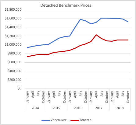 Detached prices Oct 2018