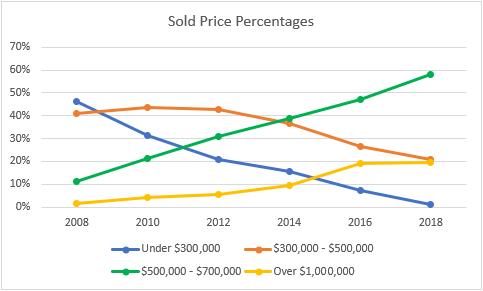 Price Market Share