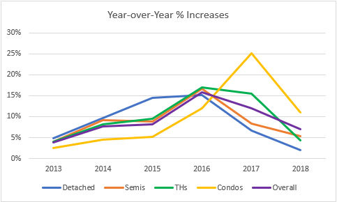 Toronto market comparison