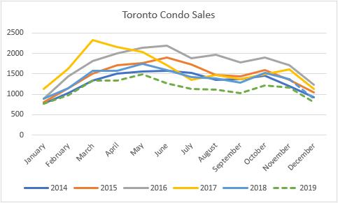 TO condo sales 2019