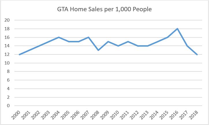sales per 1000