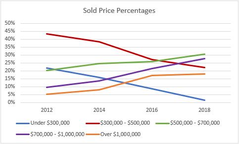 sales range %