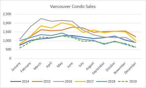 van condo sales 2019