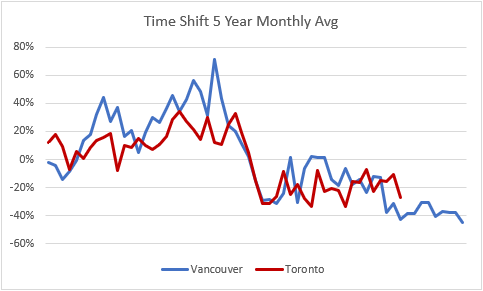 Time Shift 5 year Feb