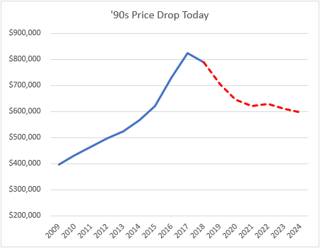 90s price drop today