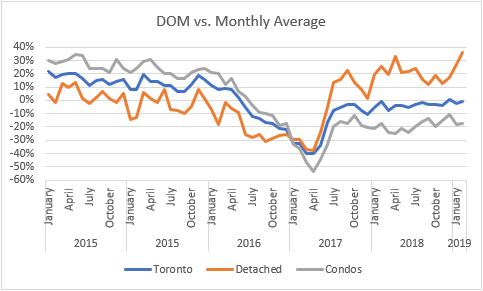 DOM Monthly Avg Feb