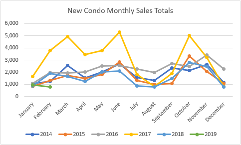 new condo sales by month