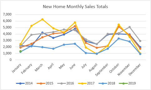 New homes by month