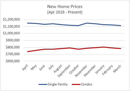 new home prices april