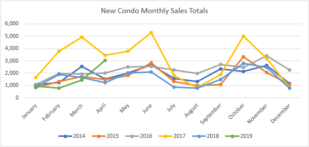 new condo sales april