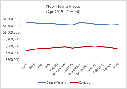 new home prices may
