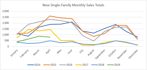 new single family sales may