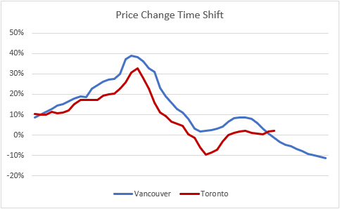Price TS % April