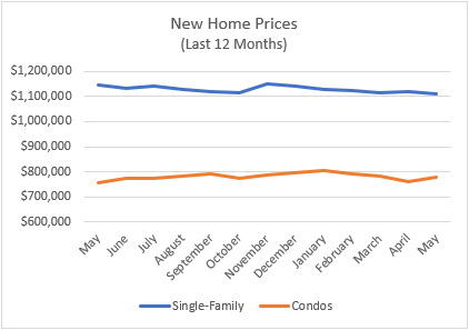 new home prices june
