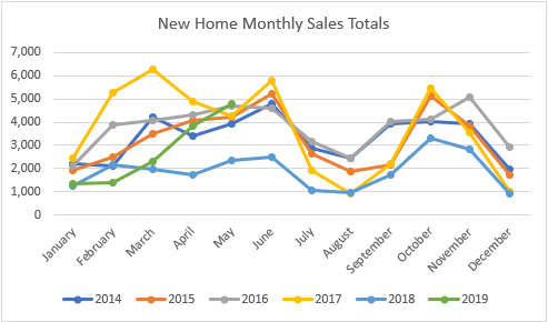 new home sales may