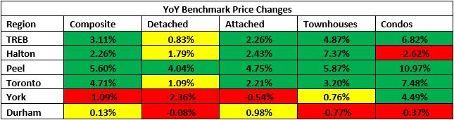 YoY Benchmark Prices