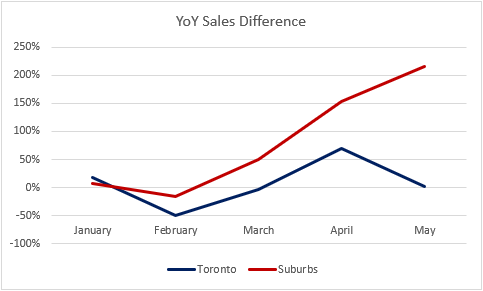YoY new home sales TO Sub