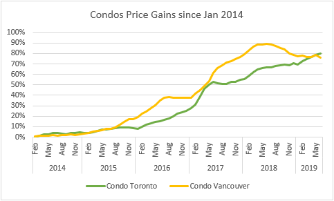 5 Year Price Gains Condos