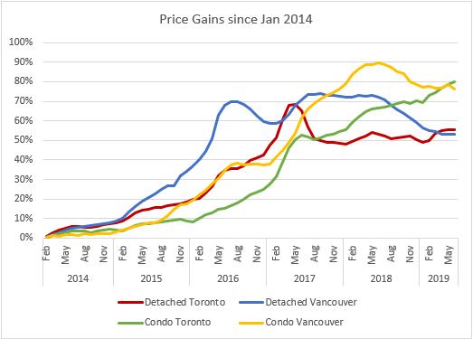 5 Year Price Gains