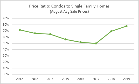 New homes price ratio aug