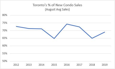 toronto new condo sales aug
