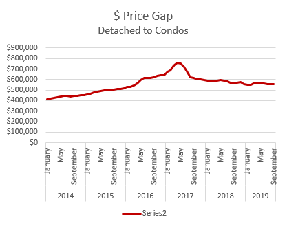price gap d to c